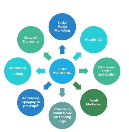 Ψηφιακό μάρκετινγκ από την slbl
