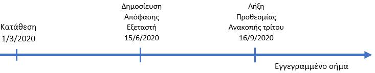 Χρονοδιάγραμμα καταχώρησης σήματος