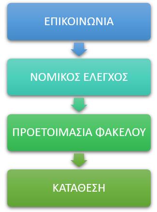 Διαδικασία κατοχύρωσης εμπορικού σήματος στην Ελλάδα