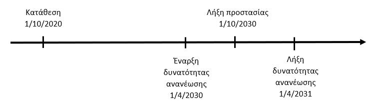 Σχεδιάγραμμα με την προστασία του κατοχυρωμένου σήματος